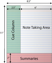 Note Taking Techniques Two Column Method Business