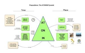 Preposition Lesson